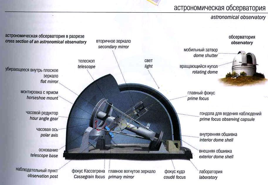 Самодельные астрономические инструменты и наблюдения с ними
